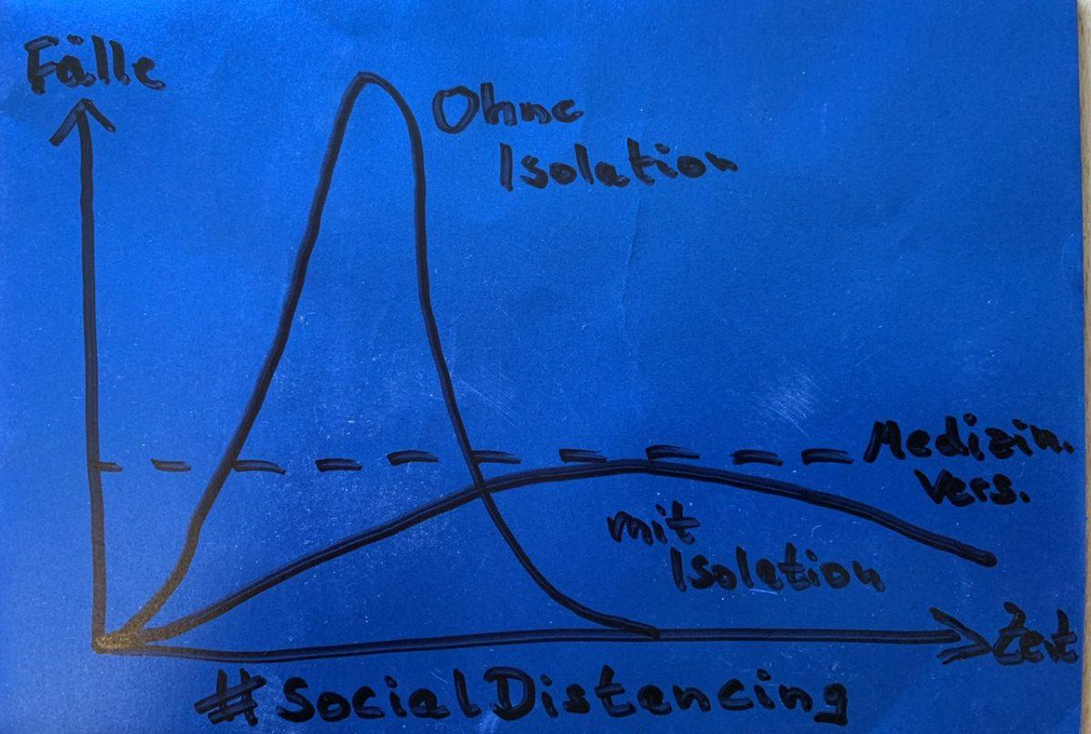 Isoliert allein mit drei Kindern – #SocialDistancing